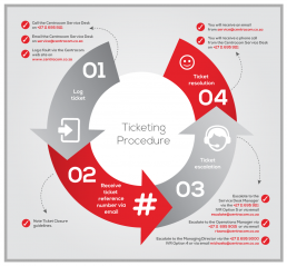Ticketing_Procedure diagram